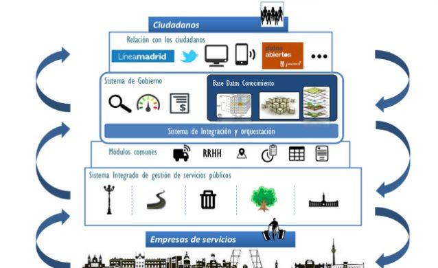 Plataforma MiNT Madrid Inteligente, orientada a la gestión de servicios públicos